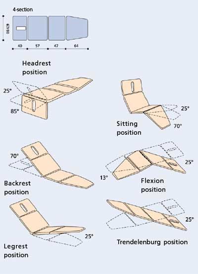 Массажные столы 2х секционные Manumed Optimal фирмы Enraf Nonius