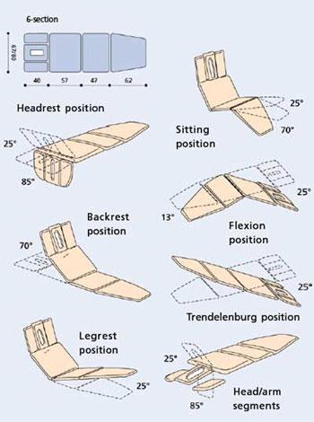 Массажные столы 6-секционные Manumed Optimal фирмы Enraf Nonius